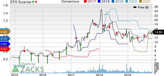 Corcept Therapeutics Incorporated Price, Consensus and EPS Surprise