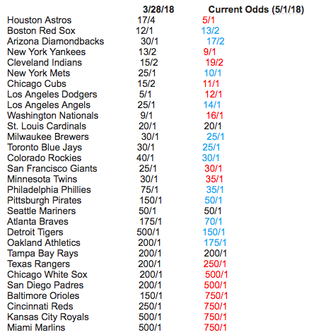 The Astros are still the World Series favorite, but two other teams are gaining. (Image via Bovada)
