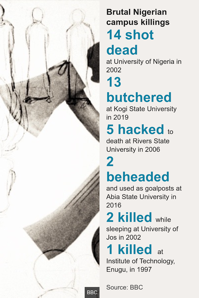 Brutal Nigerian campus killings. [ 14 shot dead at University of Nigeria in 2002 ],[ 13 butchered at Kogi State University in 2019 ],[ 5 hacked to death at Rivers State University in 2006 ],[ 2 beheaded and used as goalposts at Abia State University in 2016 ],[ 2 killed while sleeping at University of Jos in 2002 ],[ 1 killed at Institute of Technology, Enugu, in 1997 ], Source: Source: BBC, Image: