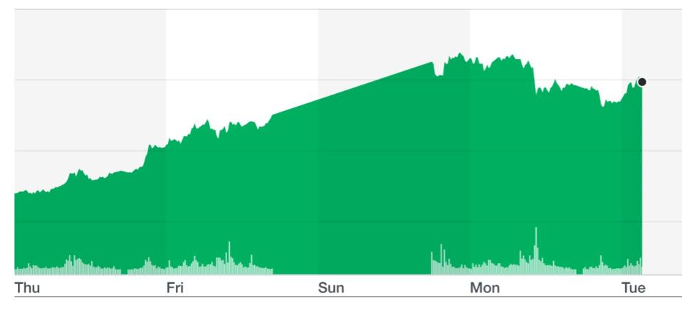 Gold futures have risen since the US assassination of a senior Iranian general. Chart: Yahoo Finance UK