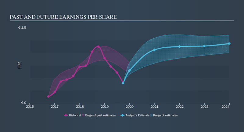 ENXTLS:GALP Past and Future Earnings, October 24th 2019
