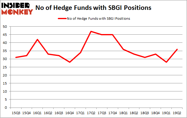 No of Hedge Funds with SBGI Positions