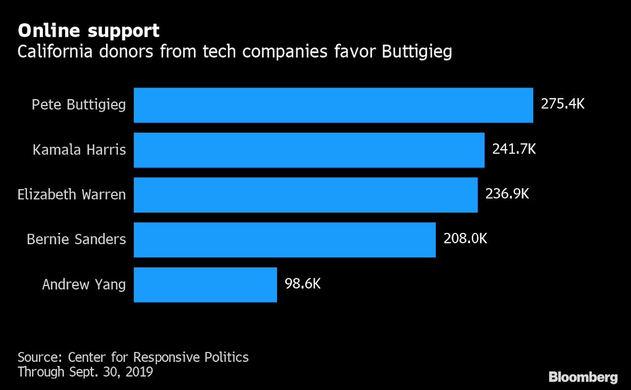 Silicon Valley CEOs Appear to Have Chosen Their 2020 Candidate