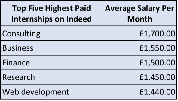 highest paid internships. MoneyTransfers.com