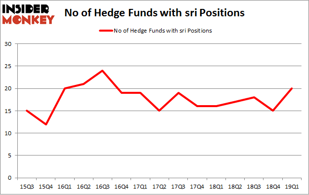 No of Hedge Funds with SRI Positions
