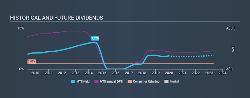 ASX:MTS Historical Dividend Yield, December 12th 2019