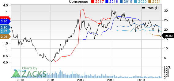 Teck Resources Ltd Price and Consensus