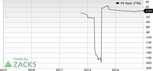 Verso Corporation PE Ratio (TTM)