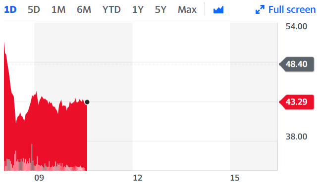Cineworld has been badly hit by the pandemic. Chart: Yahoo Finance