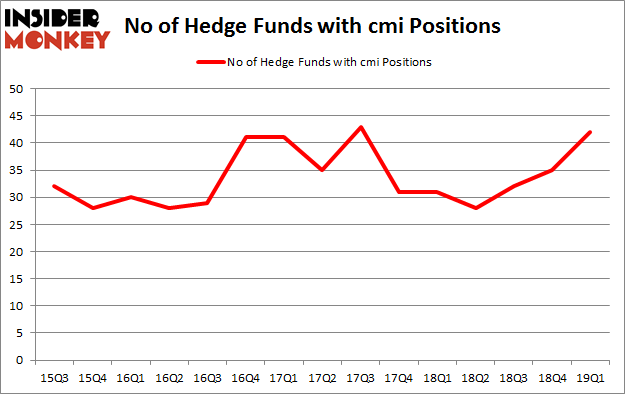 No of Hedge Funds with CMI Positions