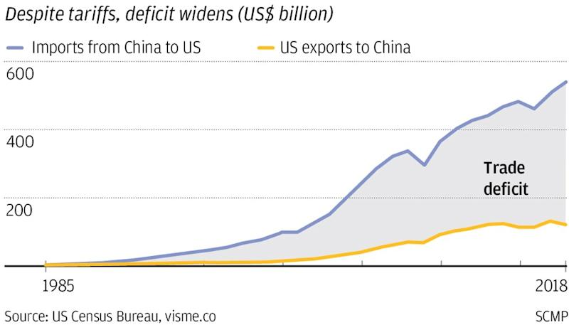 US-China trade decline leads to 20.7 per cent plunge in China's total exports in February