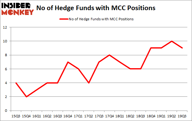 Is MCC A Good Stock To Buy?