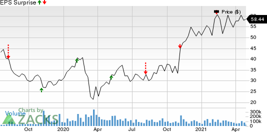 Uber Technologies, Inc. Price and EPS Surprise