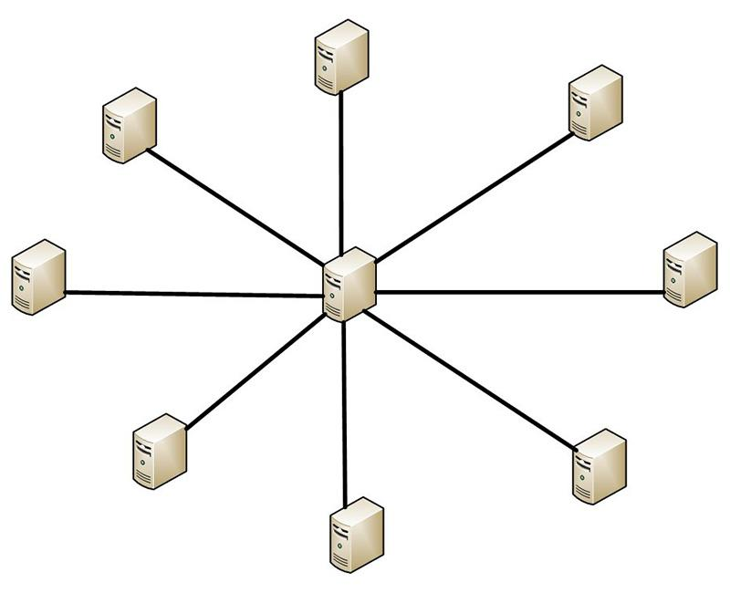 A limitation of star/wheel topology mesh networks is that it can only expand Wi-Fi coverage by a single step in any direction.