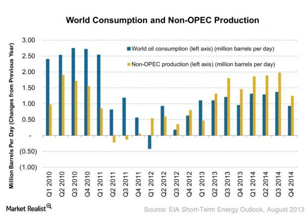 World Consumption and Non-OPEC Production 2013-08-13