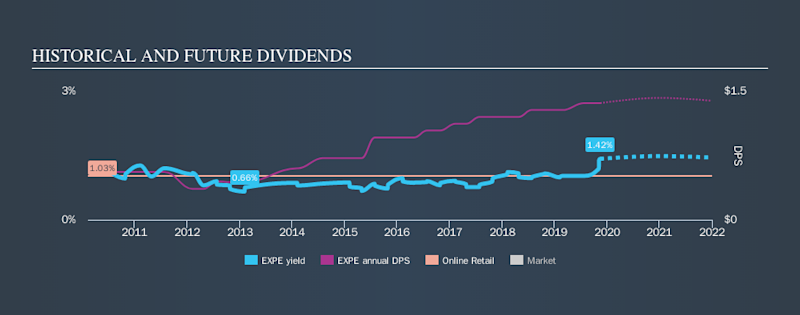 NasdaqGS:EXPE Historical Dividend Yield, November 14th 2019