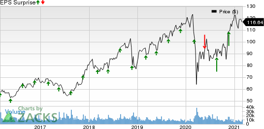 Ross Stores, Inc. Price and EPS Surprise