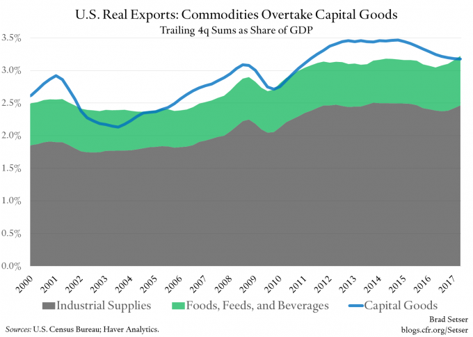 US-real-exports-capital-goods-v-agricu-commod