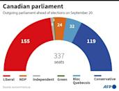 Composition of the outgoing Canadian parliament ahead of elections on September 20, 2021 (AFP/Jonathan WALTER)