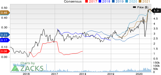 B2Gold Corp Price and Consensus