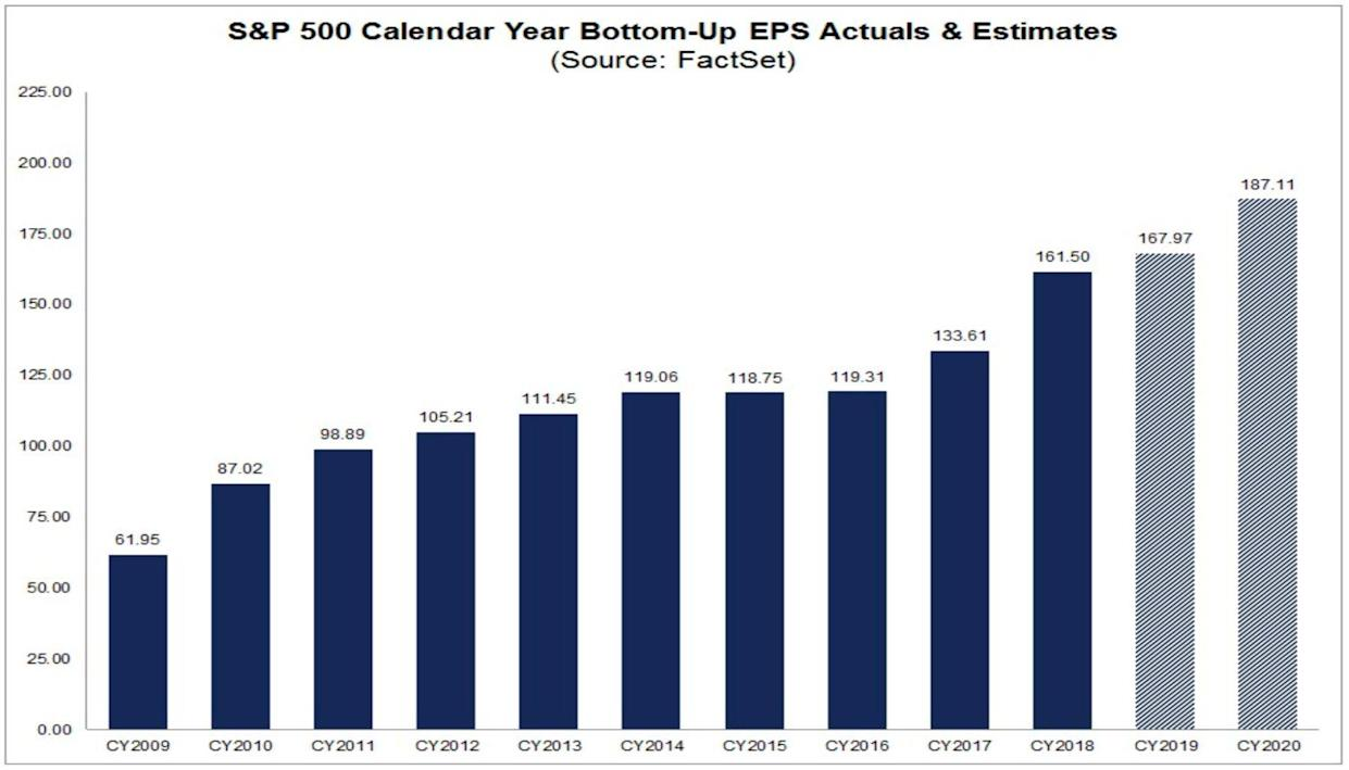 Annual earnings are expected to grow. (FactSet)