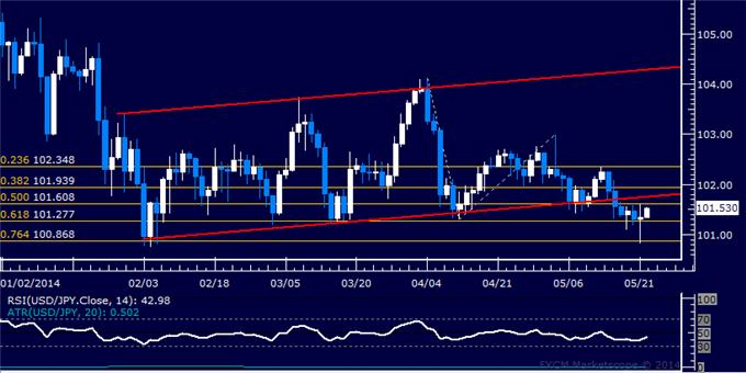 USD/JPY Technical Analysis – Stuck in Familiar Territory