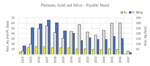 Platinum, Gold and Silver - Payable Metal
