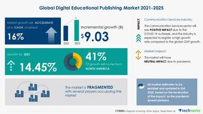 Technavio has announced its latest market research report entitled Digital Educational Publishing Market by End User and Geography Forecast and Analysis 2021-2025