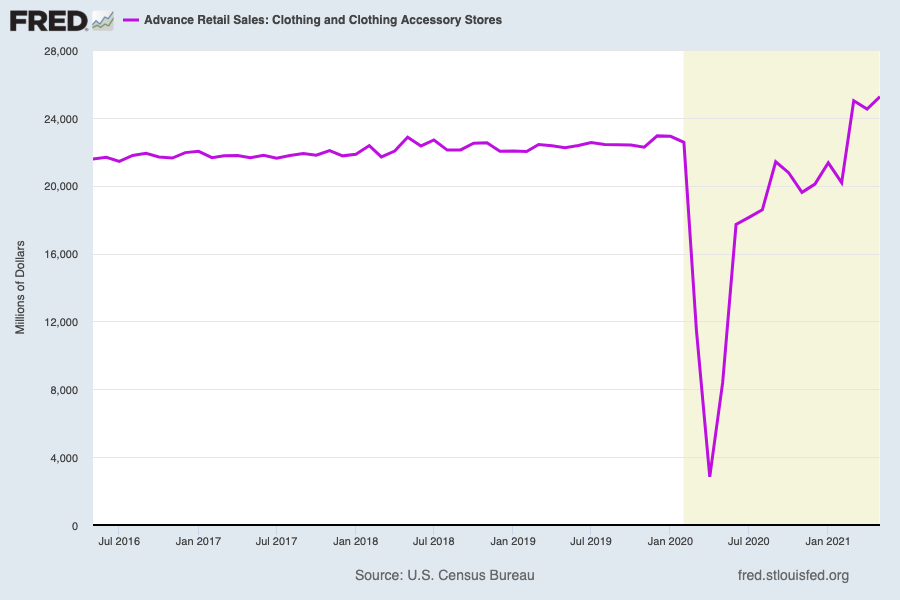 Clothing sales predictably plunged as the pandemic began, but have surged in the last year and are now well above pre-pandemic highs as Americans venturing back out into the world remake their closets. (Source: FRED)