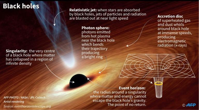 Illustration showing the different parts of a black hole. (AFP Photo/Alain BOMMENEL)
