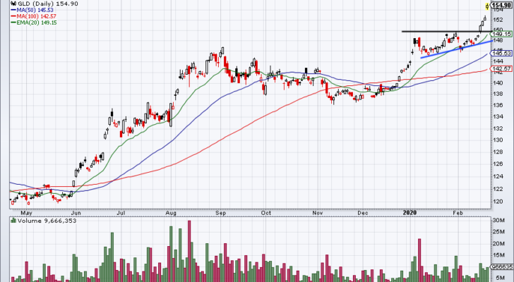 Top Stock Trades for Tomorrow No. 2: Gold ETF (GLD)