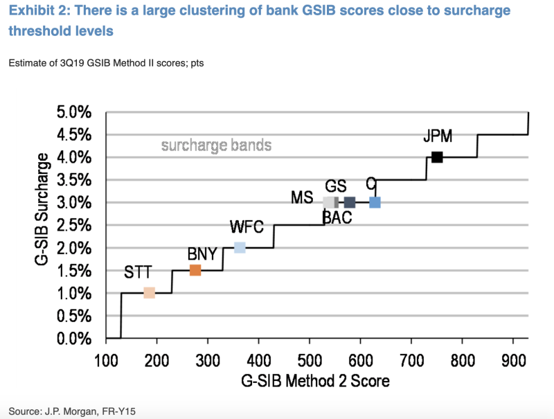 "JPMorgan's fixed income team notes that the largest banks have GSIB ""scores"" on the relatively lower end of their surcharge buckets, meaning tweaks like holding back on repo could help them get lower surcharges next year. Source: JPMorgan, FR-Y15"