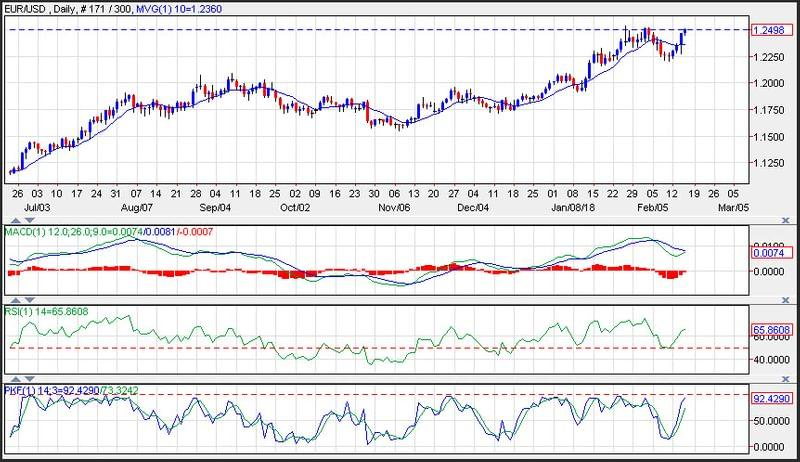 EUR USD Price Analysis For February 16 2018