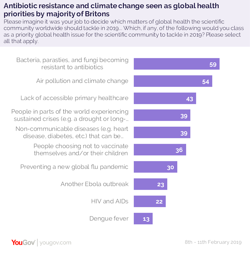 Concerns about antibiotics resistance, climate change, and laco of accessible healthcare were seen as the key health issues for Britons in 2019 (YouGov).
