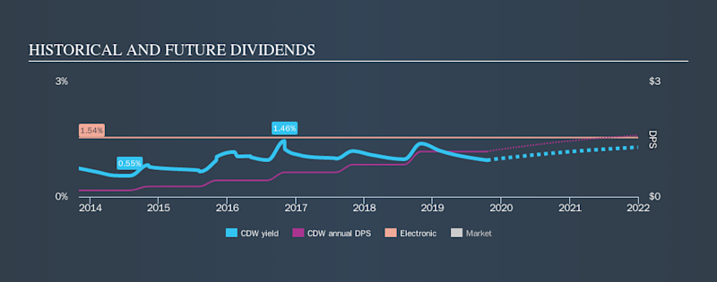 NasdaqGS:CDW Historical Dividend Yield, October 19th 2019