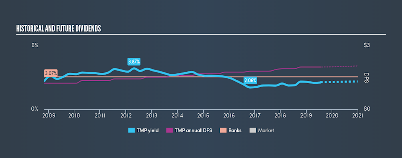 AMEX:TMP Historical Dividend Yield, July 24th 2019