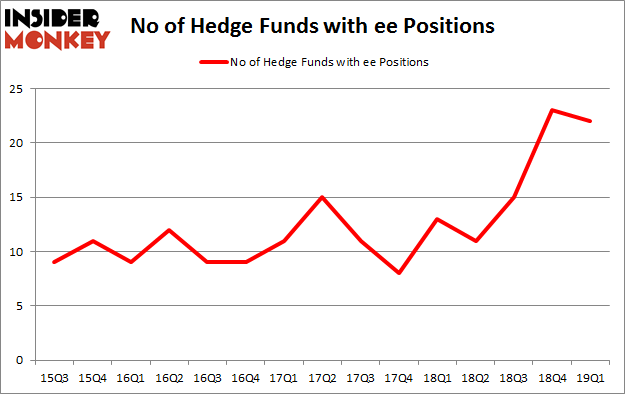 No of Hedge Funds with EE Positions