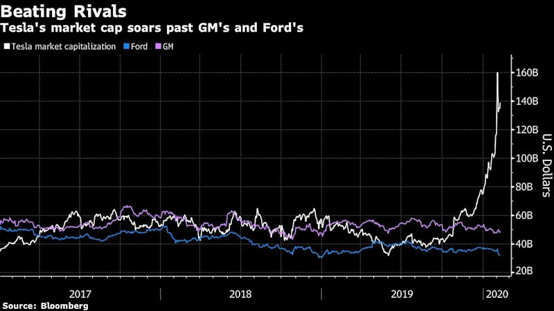 Tesla Bruises Another Hedge Fund With Bearish GMT Facing Losses