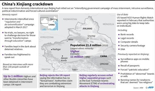 "Factfile on a new report by Amnesty International on the ""massive crackdown"" of one million minority Muslims in China's western Xinjiang region"