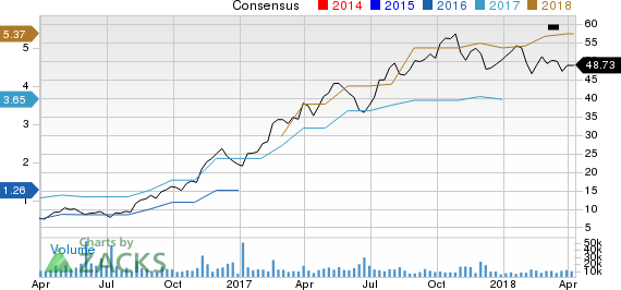 New Strong Buy Stocks for April 10th