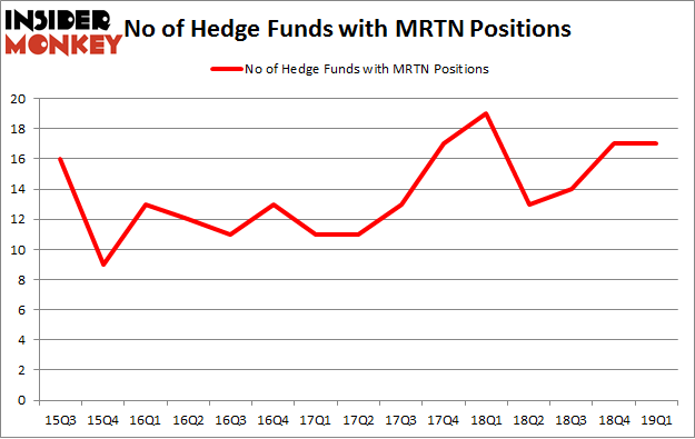 No of Hedge Funds with MRTN Positions