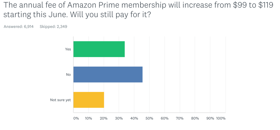 45% of Amazon Prime users surveyed say they will discontinue the service when the price goes up. (Yahoo Finance Survey)