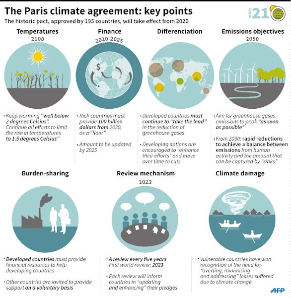 Graphic showing the key points from the agreement to stop global warming. 135x138mm (AFP Photo/Jonathan STOREY)
