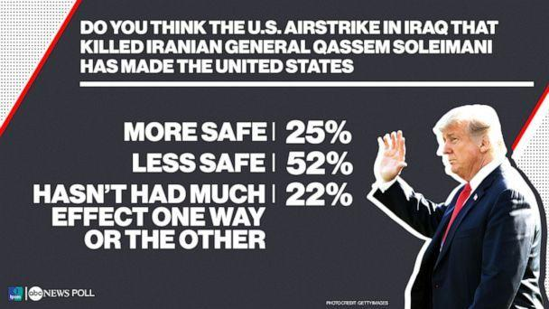 PHOTO: ABC News/Ipsos Poll_ Do you think the U.S. airstrike in Iraq that killed Iranian General Qassem Soleimani has made the United States (ABC News)