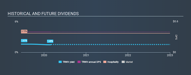 NYSE:TRWH Historical Dividend Yield, March 1st 2020
