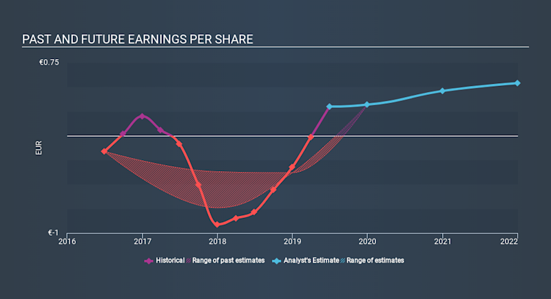ENXTPA:ALSTW Past and Future Earnings, January 11th 2020