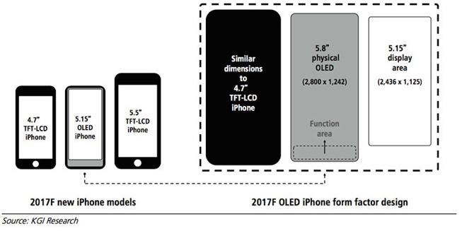 IPhone 8: Larger Display, But no Volume Control Buttons!