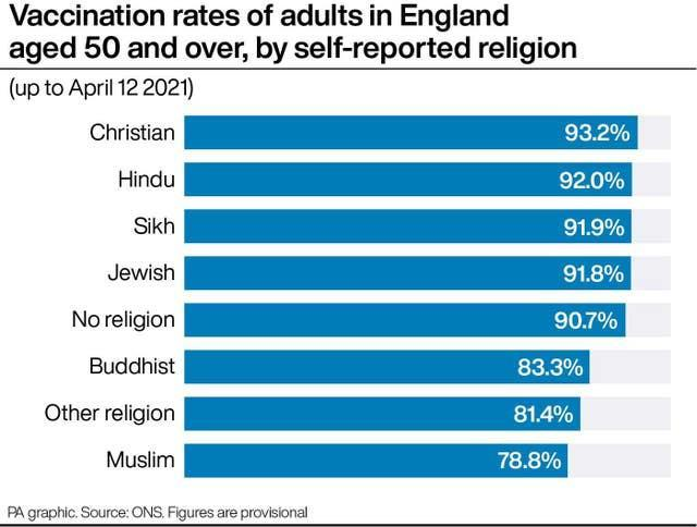 PA infographic showing vaccination rates of adults in England aged 50 and over, by self-reported religion