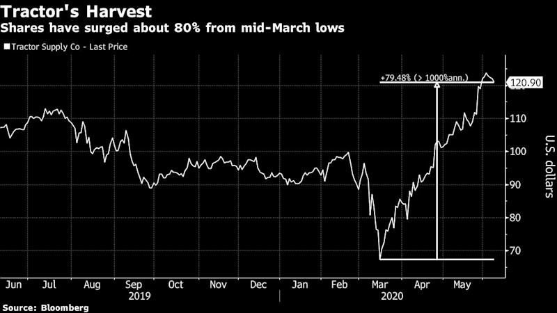 Tractor Supply Finds Sweet Spot as Recluses Itch to Get Out