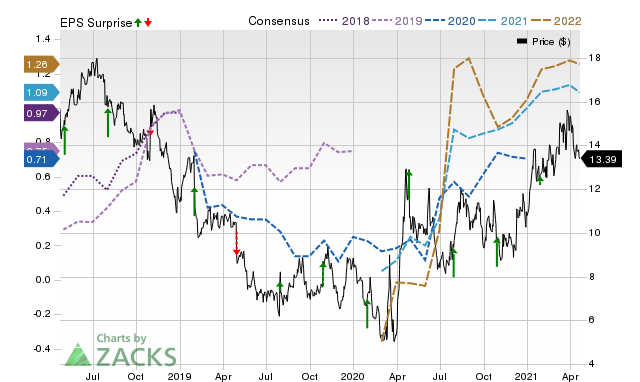 Zacks Price, Consensus and EPS Surprise Chart for CNX